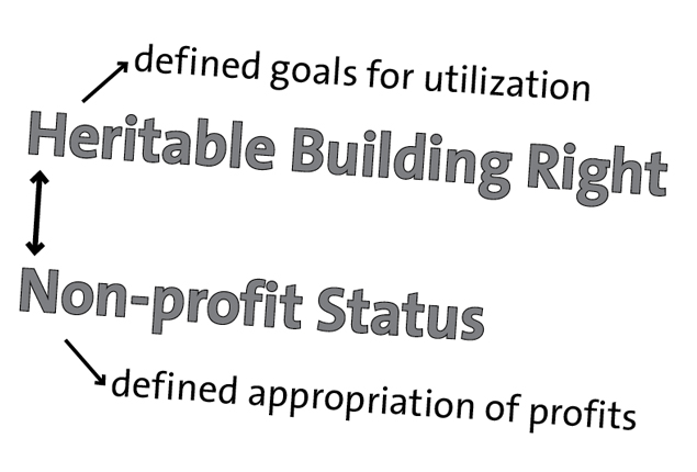 ExRotaprint Heritable Building Right and Non-profit Status
