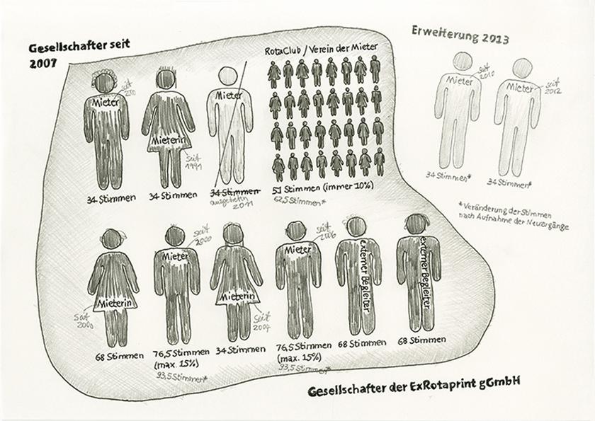 ExRotaprint Gesellschafter, Zeichnung: Daniel Brahm
